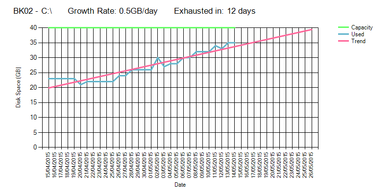 Disk Space Usage Trend Analysis – Part 1 | HKEY_LOCAL_MACHINE